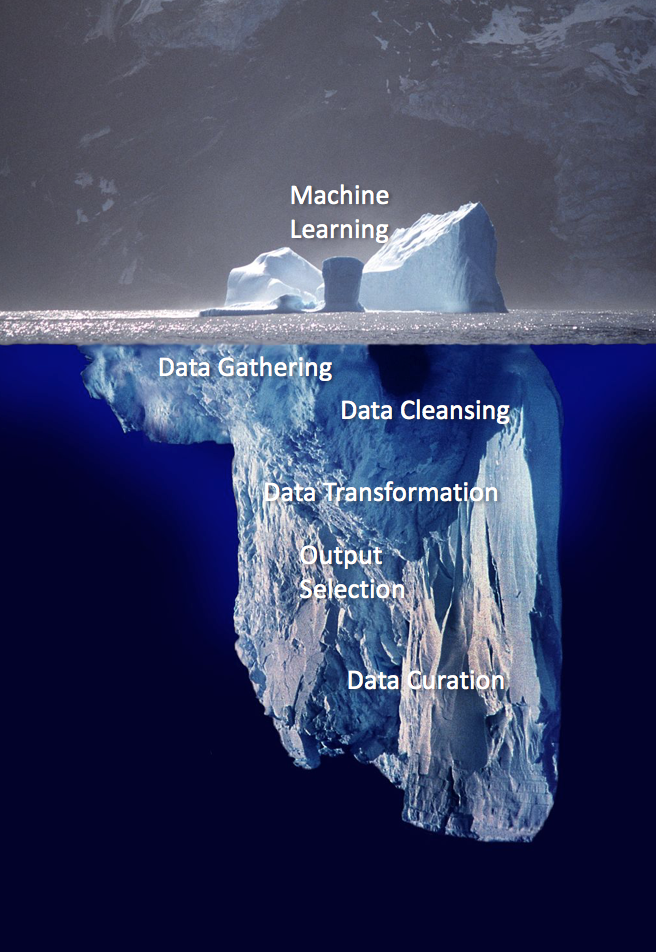 Data gathering, data cleansing, data transformation, output selection, and data curation lurk beneath the surface
