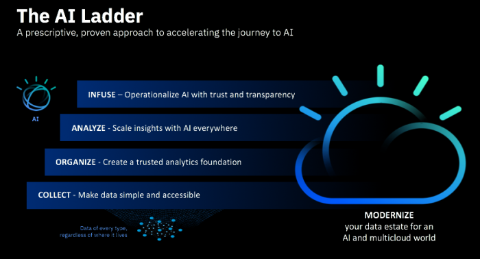 The AI Ladder: A prescriptive, proven approach to accelerating the journey to AI.  Collect - make data simple and accessible Organize - Create a trusted analytics foundation Analyze - Scale insights with AI everywhere Infuse - Operationalize AI with trust and transparency Modernize your data estate for an AI and multi-cloud world