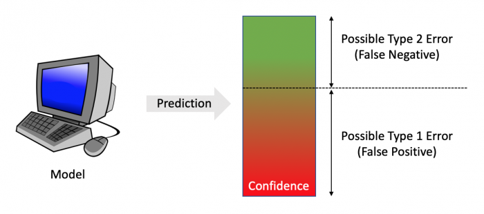 Machine learning model makes a prediction and the confidence is evaluated against a threshold.  Above the threshold, false negative mistakes are possible.  Below the threshold, false positive mistakes are possible.